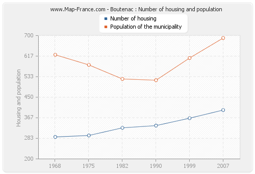 Boutenac : Number of housing and population