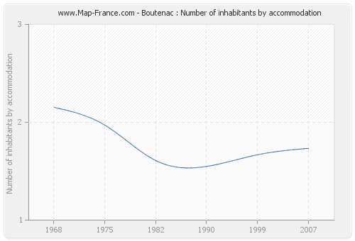 Boutenac : Number of inhabitants by accommodation