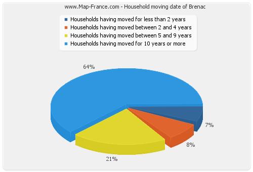 Household moving date of Brenac