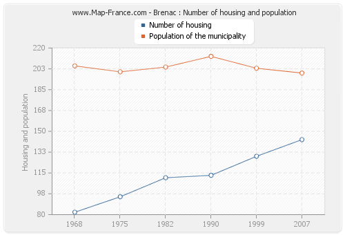 Brenac : Number of housing and population