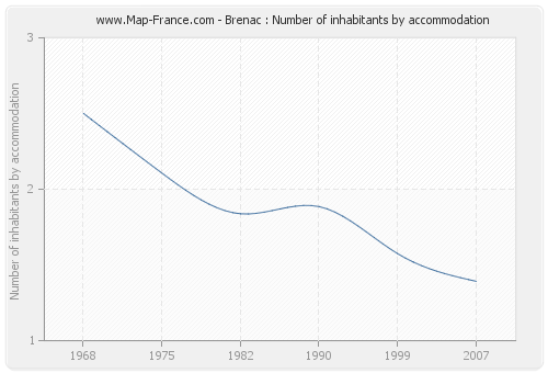 Brenac : Number of inhabitants by accommodation