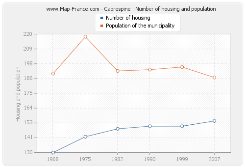 Cabrespine : Number of housing and population