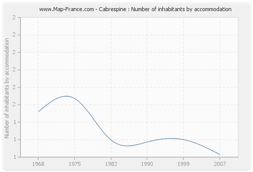 Cabrespine : Number of inhabitants by accommodation