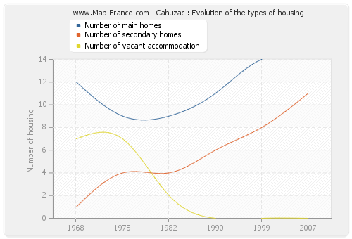 Cahuzac : Evolution of the types of housing
