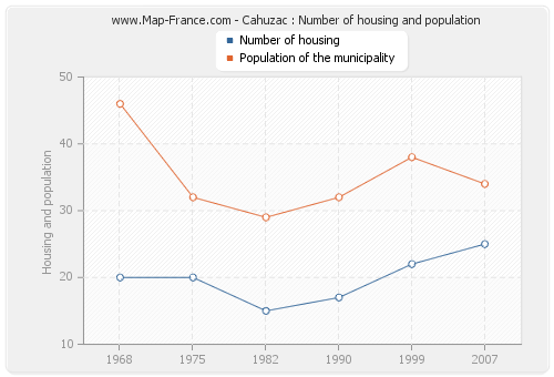 Cahuzac : Number of housing and population
