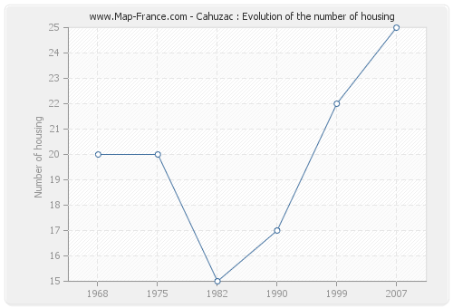 Cahuzac : Evolution of the number of housing