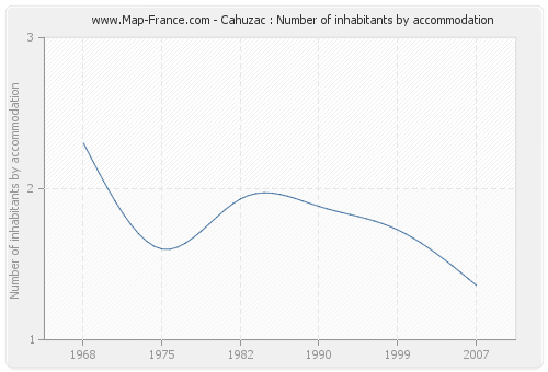 Cahuzac : Number of inhabitants by accommodation