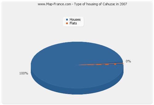 Type of housing of Cahuzac in 2007