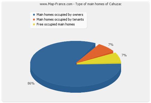 Type of main homes of Cahuzac