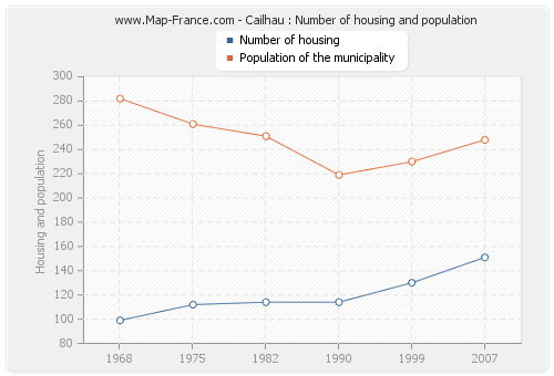 Cailhau : Number of housing and population