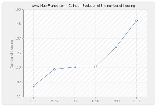 Cailhau : Evolution of the number of housing