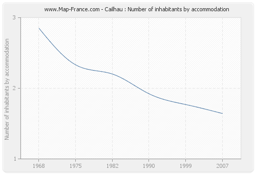 Cailhau : Number of inhabitants by accommodation