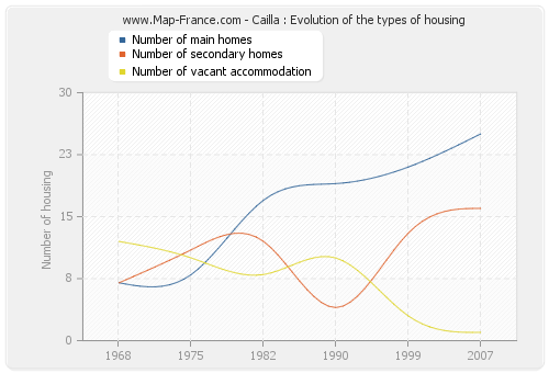 Cailla : Evolution of the types of housing