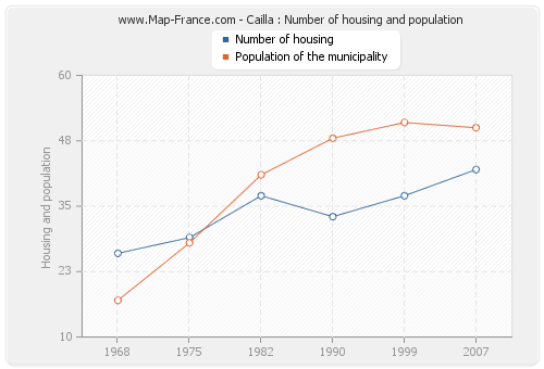 Cailla : Number of housing and population