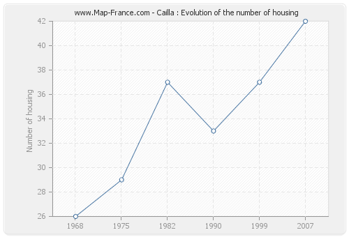 Cailla : Evolution of the number of housing