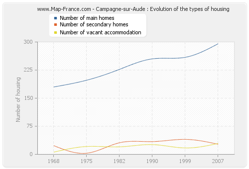 Campagne-sur-Aude : Evolution of the types of housing