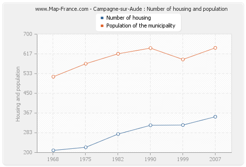 Campagne-sur-Aude : Number of housing and population