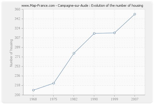 Campagne-sur-Aude : Evolution of the number of housing
