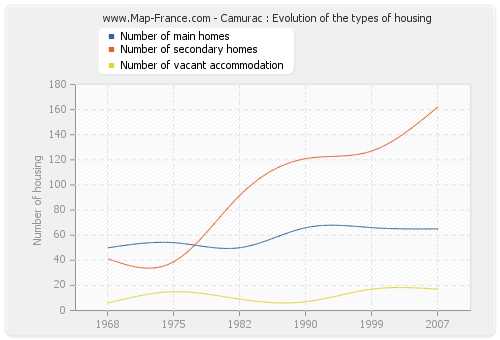Camurac : Evolution of the types of housing