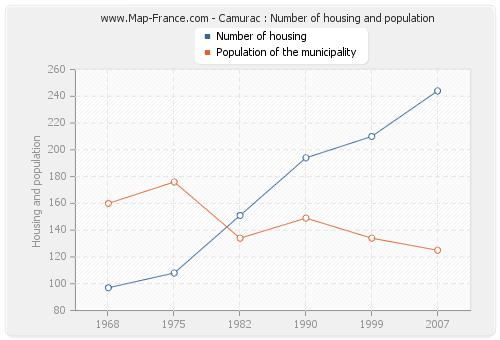 Camurac : Number of housing and population