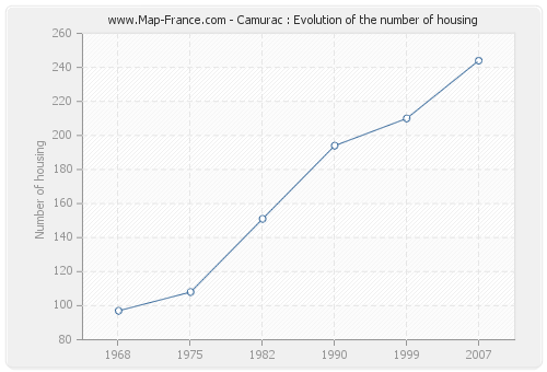 Camurac : Evolution of the number of housing
