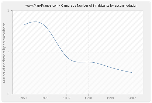 Camurac : Number of inhabitants by accommodation