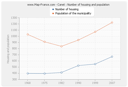 Canet : Number of housing and population