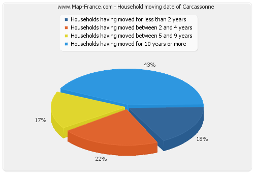 Household moving date of Carcassonne