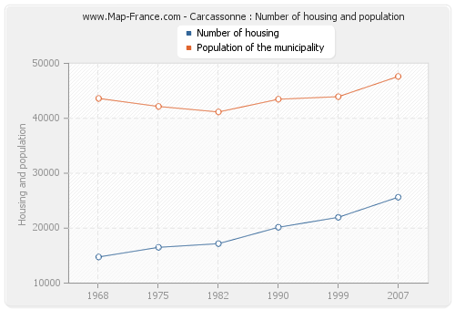 Carcassonne : Number of housing and population