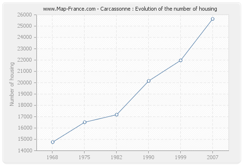 Carcassonne : Evolution of the number of housing