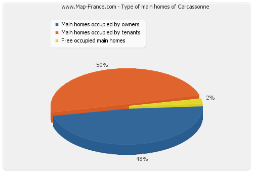 Type of main homes of Carcassonne