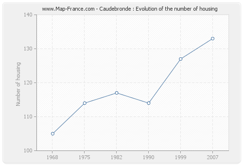 Caudebronde : Evolution of the number of housing