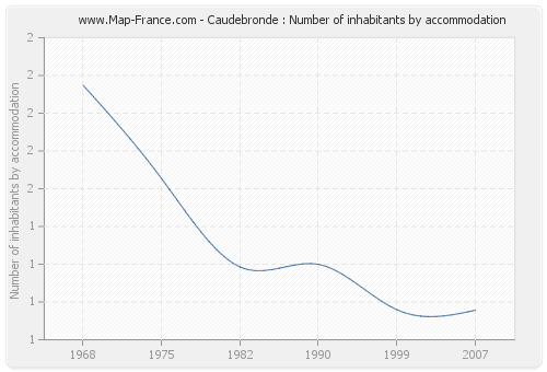 Caudebronde : Number of inhabitants by accommodation