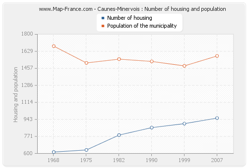 Caunes-Minervois : Number of housing and population