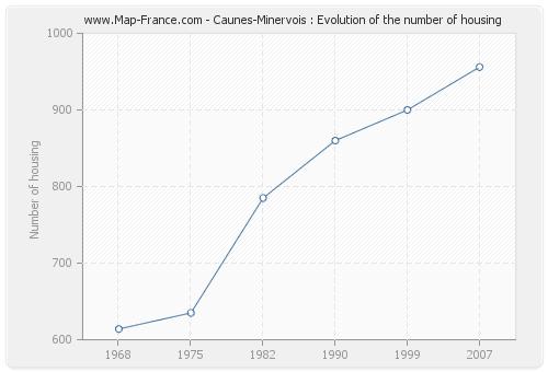 Caunes-Minervois : Evolution of the number of housing