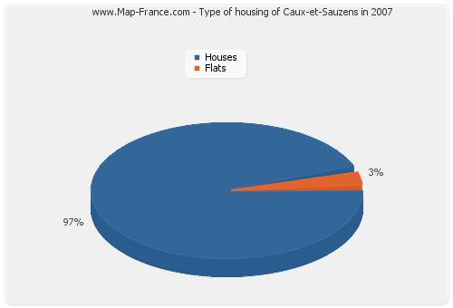 Type of housing of Caux-et-Sauzens in 2007