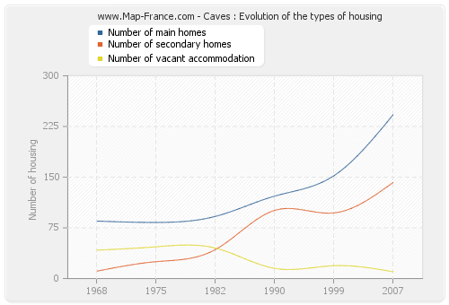 Caves : Evolution of the types of housing