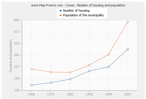 Caves : Number of housing and population