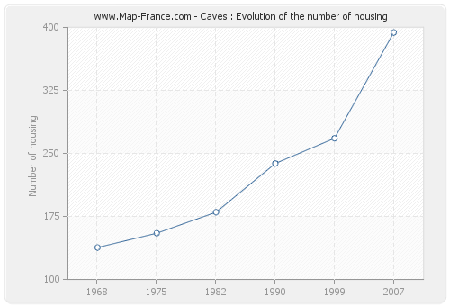 Caves : Evolution of the number of housing