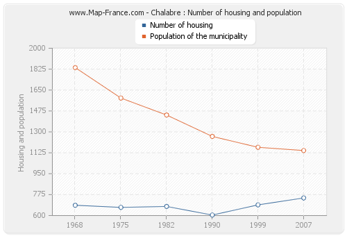 Chalabre : Number of housing and population