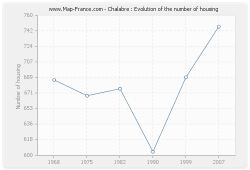 Chalabre : Evolution of the number of housing