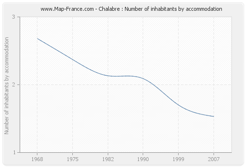 Chalabre : Number of inhabitants by accommodation