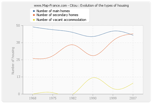 Citou : Evolution of the types of housing