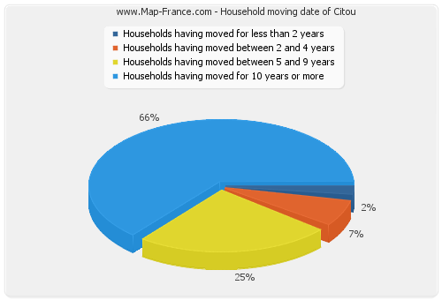 Household moving date of Citou