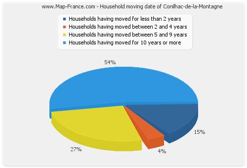 Household moving date of Conilhac-de-la-Montagne