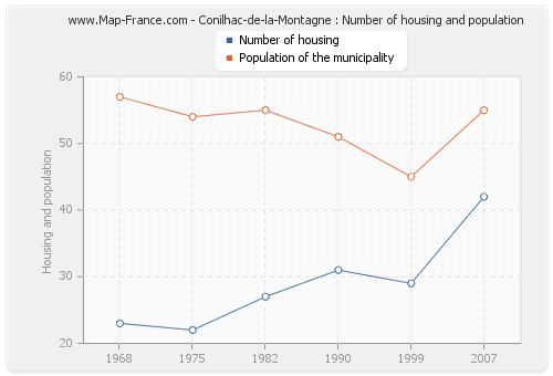 Conilhac-de-la-Montagne : Number of housing and population