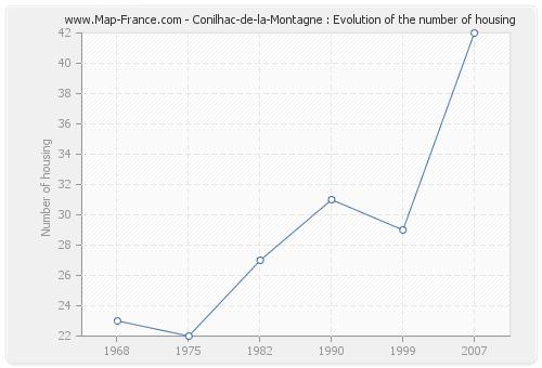 Conilhac-de-la-Montagne : Evolution of the number of housing