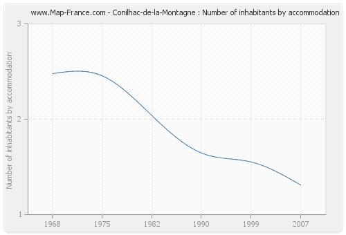 Conilhac-de-la-Montagne : Number of inhabitants by accommodation