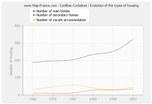 Conilhac-Corbières : Evolution of the types of housing