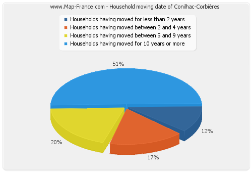 Household moving date of Conilhac-Corbières